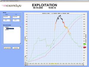 Capture d'écran d'EXAmine : vue du graphique montrant taux de remplissage et nombre d'entrées et sorties de visiteurs sur une journée