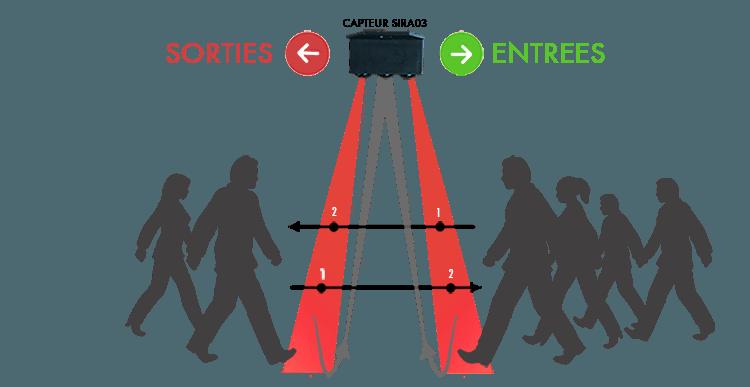 Fonctionnement du système de comptage passagers SIRA03